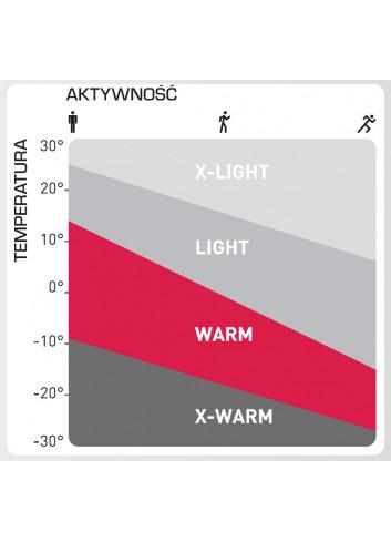 Dziecięce spodnie termoaktywne ODLO ACTIVE WARM